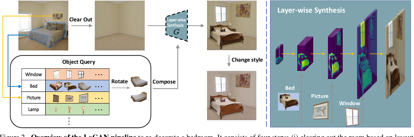 Figure 1 for Decorating Your Own Bedroom: Locally Controlling Image Generation with Generative Adversarial Networks