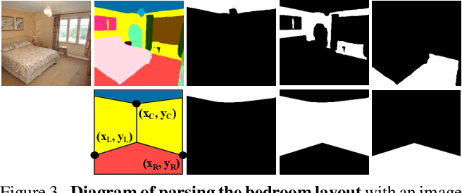 Figure 2 for Decorating Your Own Bedroom: Locally Controlling Image Generation with Generative Adversarial Networks