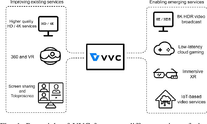 Figure 1 for Versatile Video Coding Standard: A Review from Coding Tools to Consumers Deployment
