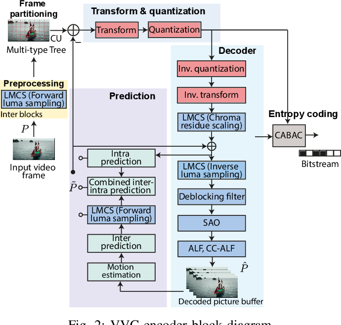 Figure 2 for Versatile Video Coding Standard: A Review from Coding Tools to Consumers Deployment