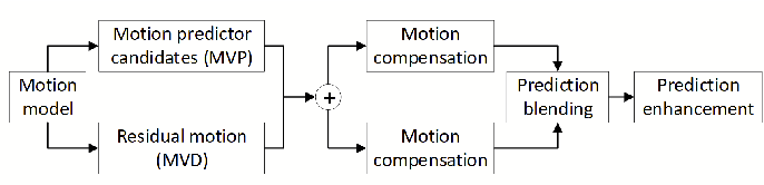 Figure 3 for Versatile Video Coding Standard: A Review from Coding Tools to Consumers Deployment