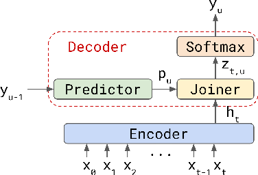 Figure 1 for Transformer-Transducer: End-to-End Speech Recognition with Self-Attention