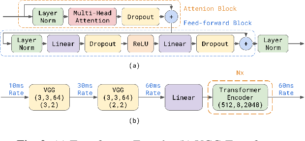 Figure 3 for Transformer-Transducer: End-to-End Speech Recognition with Self-Attention
