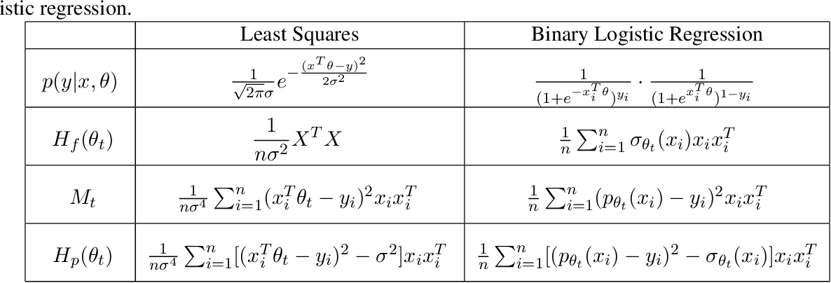 Figure 2 for Hessian based analysis of SGD for Deep Nets: Dynamics and Generalization