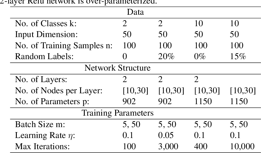 Figure 4 for Hessian based analysis of SGD for Deep Nets: Dynamics and Generalization