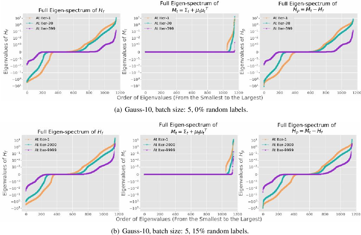 Figure 1 for Hessian based analysis of SGD for Deep Nets: Dynamics and Generalization