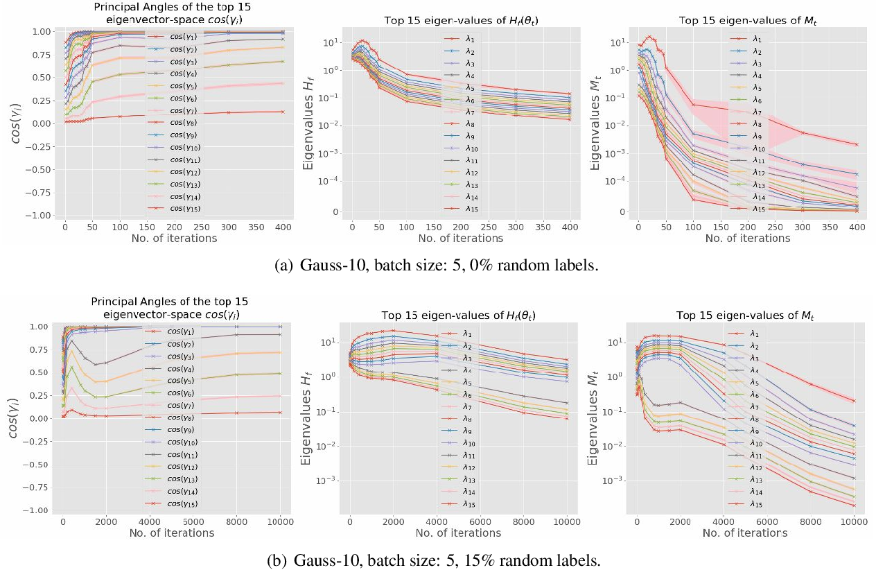 Figure 3 for Hessian based analysis of SGD for Deep Nets: Dynamics and Generalization