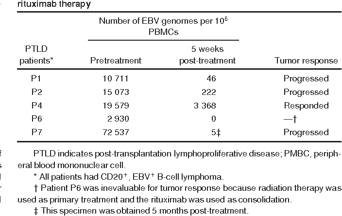 Table 6. Summary of Epstein-Barr virus loads and tumor response in posttransplantation lymphoproliferative disease patients following rituximab therapy