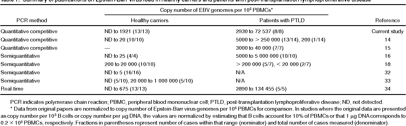 Table 7. Summary of publications on Epstein-Barr virus load in healthy carriers and patients with post-transplantation lymphoproliferative disease