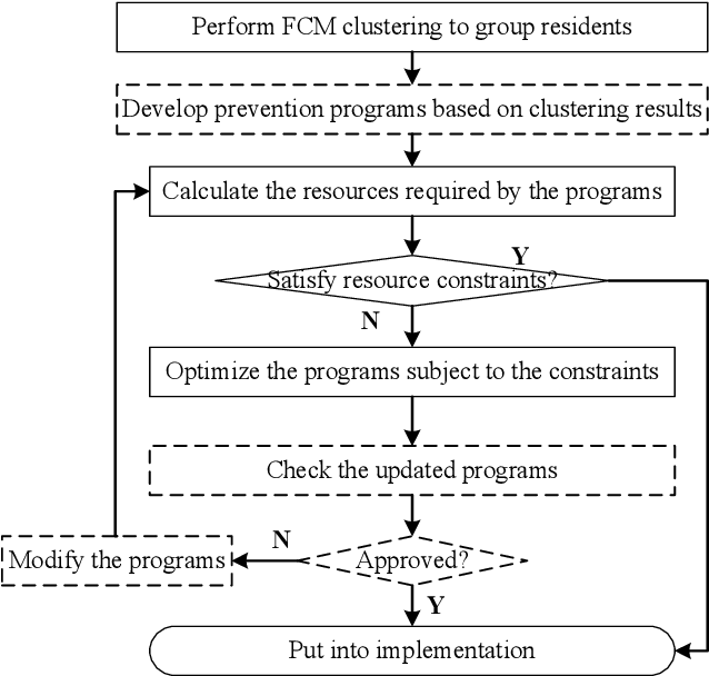 Figure 1 for Intelligent Optimization of Diversified Community Prevention of COVID-19 using Traditional Chinese Medicine