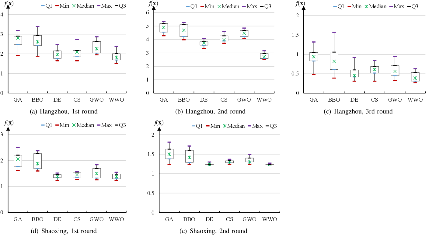 Figure 4 for Intelligent Optimization of Diversified Community Prevention of COVID-19 using Traditional Chinese Medicine