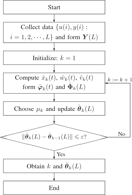 Gradient-based iterative parameter estimation for Box-Jenkins