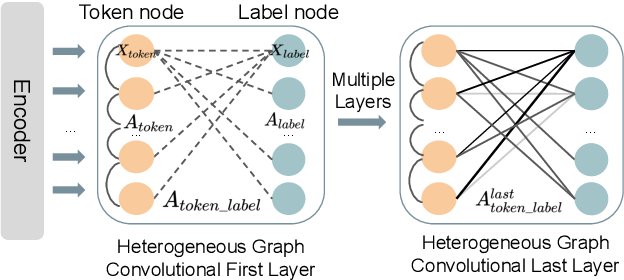 Figure 2 for Heterogeneous Graph Neural Networks for Multi-label Text Classification