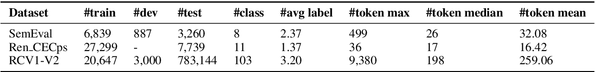 Figure 3 for Heterogeneous Graph Neural Networks for Multi-label Text Classification