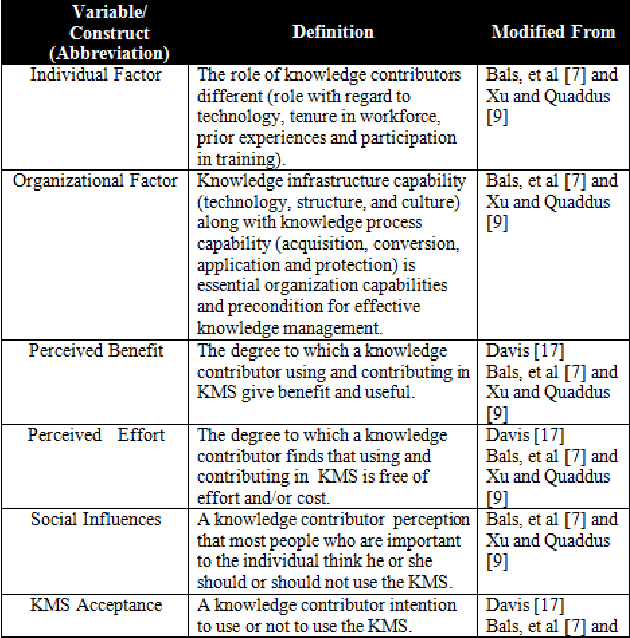 TABLE I. CONSTRUCTS FOR KMS ACCEPTANCE MODEL