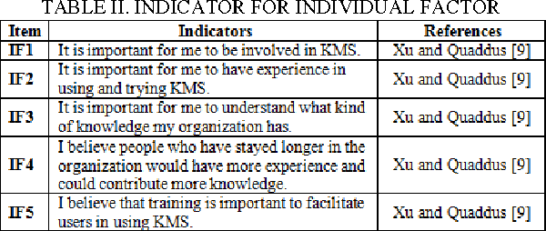 TABLE II. INDICATOR FOR INDIVIDUAL FACTOR