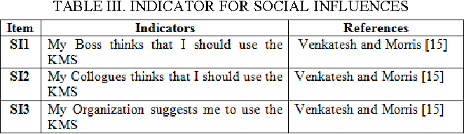 TABLE III. INDICATOR FOR SOCIAL INFLUENCES