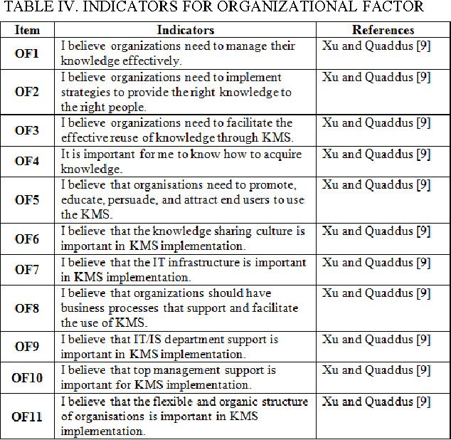 TABLE IV. INDICATORS FOR ORGANIZATIONAL FACTOR