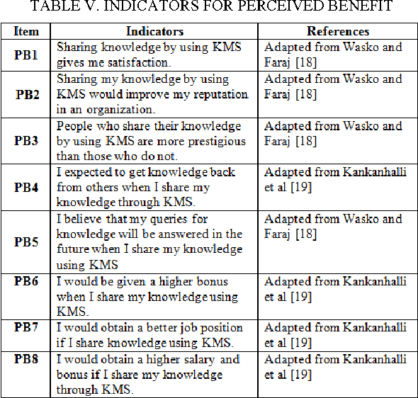 TABLE V. INDICATORS FOR PERCEIVED BENEFIT