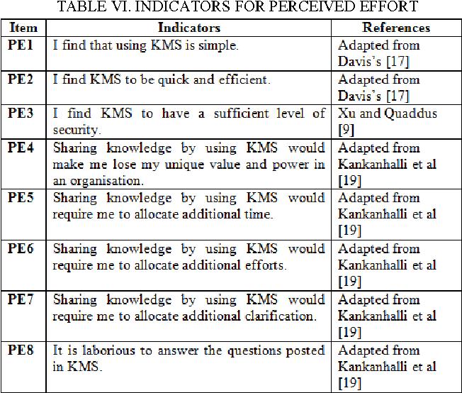 TABLE VI. INDICATORS FOR PERCEIVED EFFORT