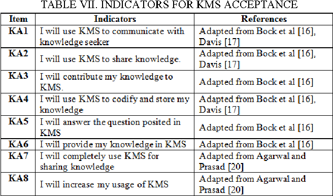 TABLE VII. INDICATORS FOR KMS ACCEPTANCE