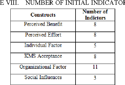 TABLE VIII. NUMBER OF INITIAL INDICATORS