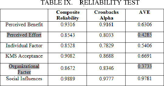 TABLE IX. RELIABILITY TEST