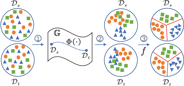 Figure 3 for Visual Domain Adaptation with Manifold Embedded Distribution Alignment