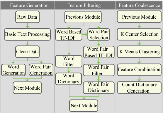 Figure 1 for Learning Topics using Semantic Locality