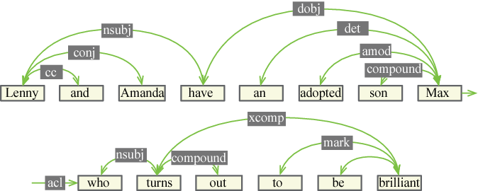 Figure 2 for Learning Topics using Semantic Locality