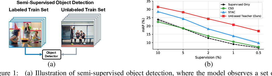 Figure 1 for Unbiased Teacher for Semi-Supervised Object Detection