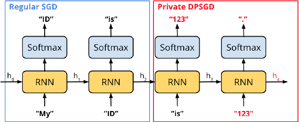 Figure 1 for Selective Differential Privacy for Language Modeling