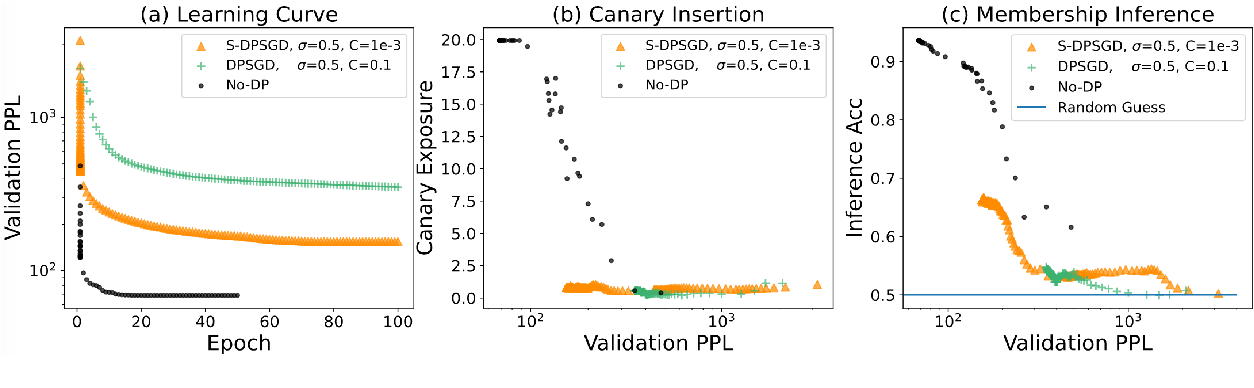 Figure 3 for Selective Differential Privacy for Language Modeling