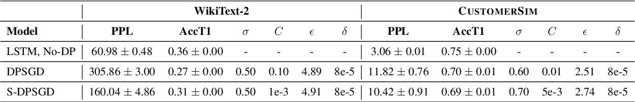 Figure 2 for Selective Differential Privacy for Language Modeling