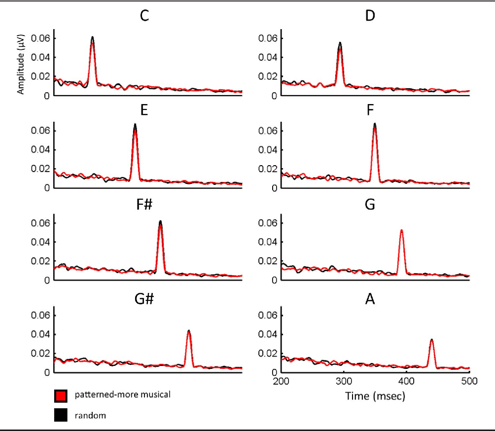Figure 4. Grand-averaged frequency waveforms comparing the ABR to each of the notes in the more musical (red) and pseudorandom contexts. The frequency (in Hz) of the notes increases as you move from left to right and top to bottom.