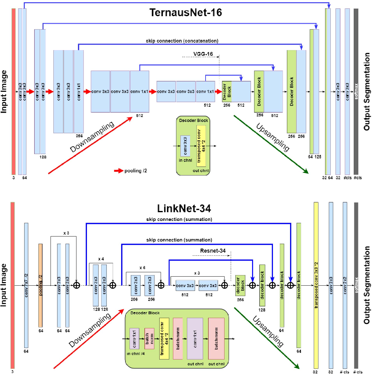 Figure 2 for Automatic Instrument Segmentation in Robot-Assisted Surgery Using Deep Learning