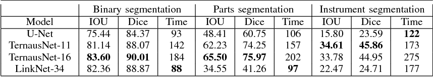 Figure 4 for Automatic Instrument Segmentation in Robot-Assisted Surgery Using Deep Learning