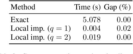 Figure 4 for The Price of Interpretability