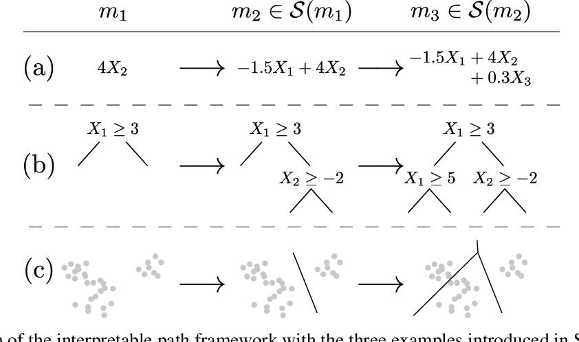 Figure 1 for The Price of Interpretability