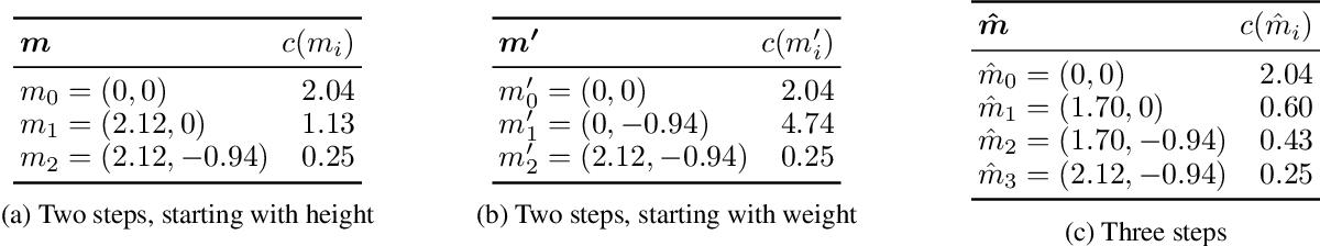 Figure 2 for The Price of Interpretability