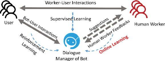 Figure 1 from CoChat: Enabling Bot and Human Collaboration for Task