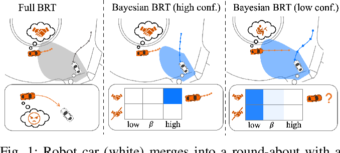 Figure 1 for Safety Assurances for Human-Robot Interaction via Confidence-aware Game-theoretic Human Models