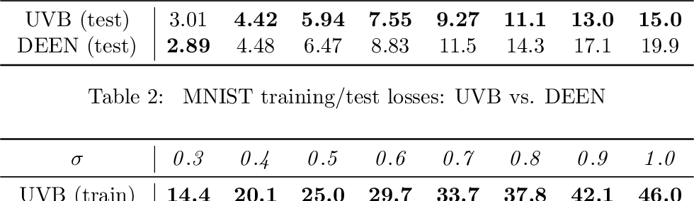 Figure 3 for Unnormalized Variational Bayes