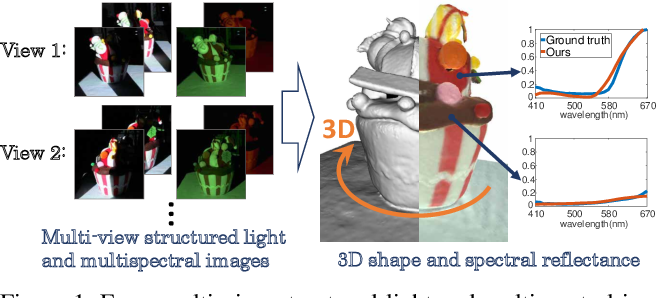 Figure 1 for Pro-Cam SSfM: Projector-Camera System for Structure and Spectral Reflectance from Motion