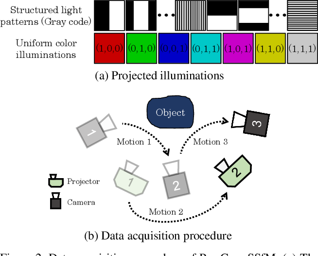 Figure 2 for Pro-Cam SSfM: Projector-Camera System for Structure and Spectral Reflectance from Motion