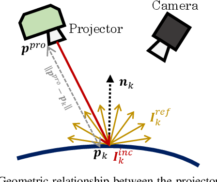 Figure 3 for Pro-Cam SSfM: Projector-Camera System for Structure and Spectral Reflectance from Motion