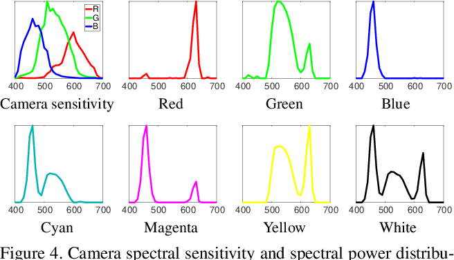 Figure 4 for Pro-Cam SSfM: Projector-Camera System for Structure and Spectral Reflectance from Motion