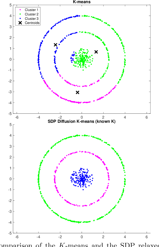 Figure 1 for Diffusion $K$-means clustering on manifolds: provable exact recovery via semidefinite relaxations