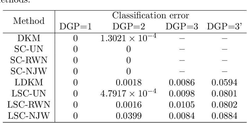 Figure 4 for Diffusion $K$-means clustering on manifolds: provable exact recovery via semidefinite relaxations