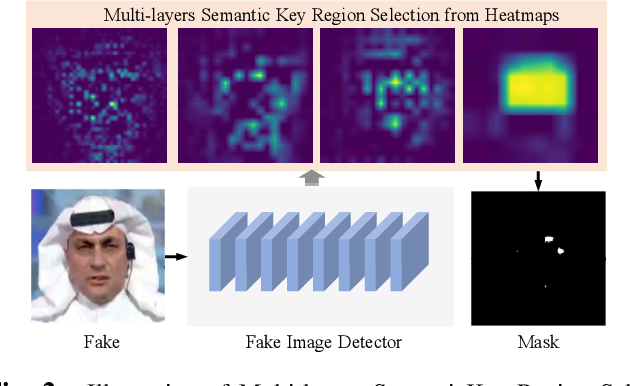 Figure 3 for Imperceptible Adversarial Examples for Fake Image Detection